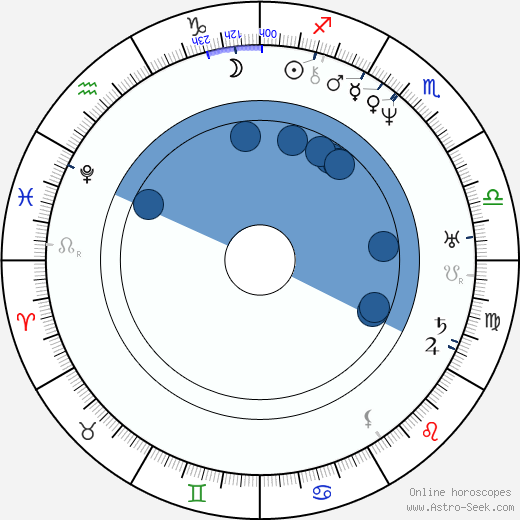 Johann Nepomuk Nestroy wikipedia, horoscope, astrology, instagram