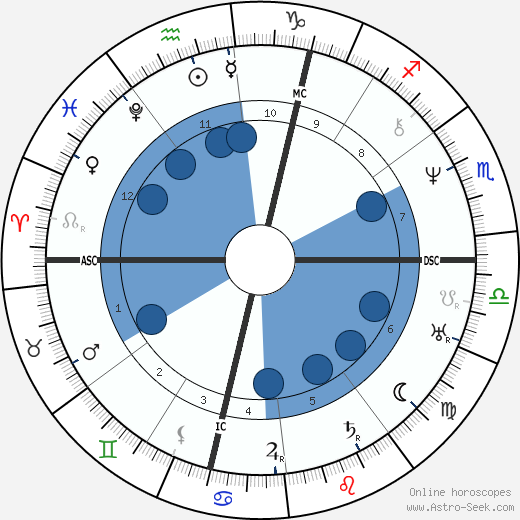 Émile Littré wikipedia, horoscope, astrology, instagram
