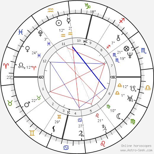 Émile Littré birth chart, biography, wikipedia 2019, 2020