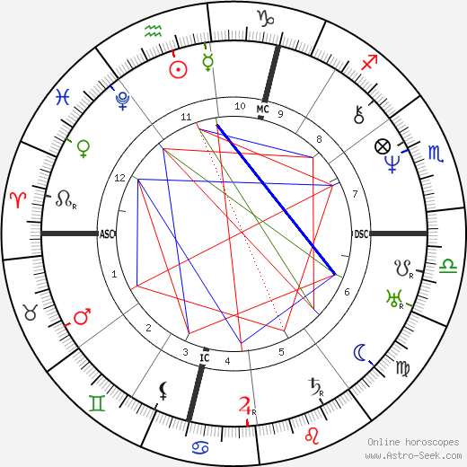Émile Littré astro natal birth chart, Émile Littré horoscope, astrology