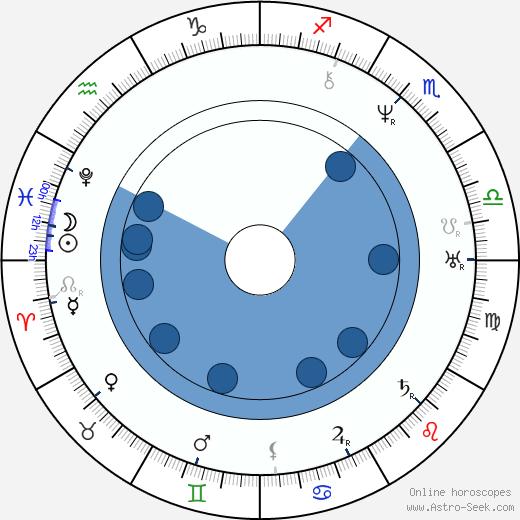 Kristjan Jaak Peterson wikipedia, horoscope, astrology, instagram