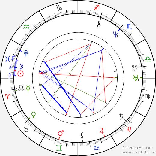 Kristjan Jaak Peterson astro natal birth chart, Kristjan Jaak Peterson horoscope, astrology