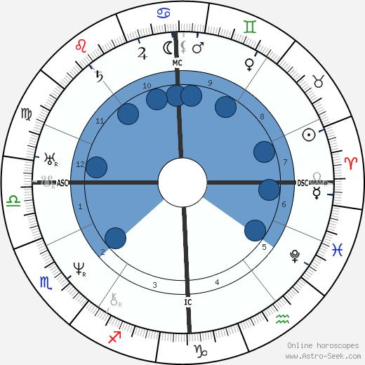 Gustav Fechner wikipedia, horoscope, astrology, instagram