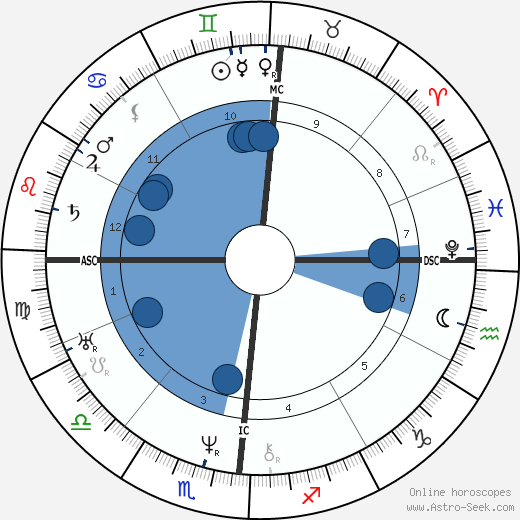 Brigham Young wikipedia, horoscope, astrology, instagram