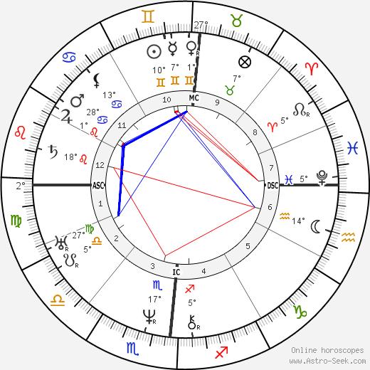 Brigham Young birth chart, biography, wikipedia 2019, 2020