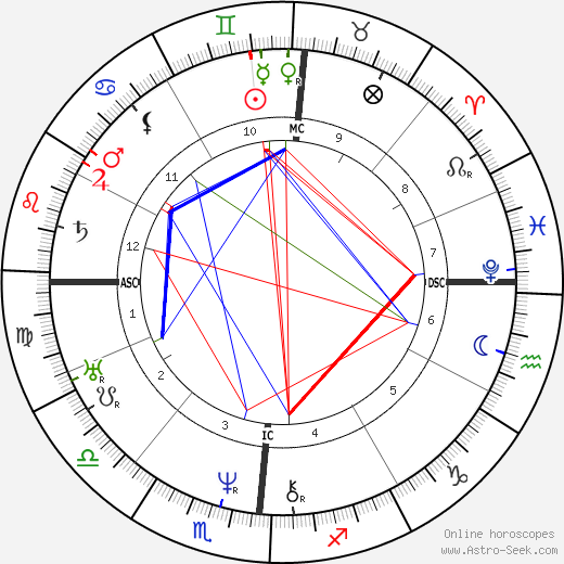 Brigham Young astro natal birth chart, Brigham Young horoscope, astrology