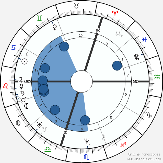 Johannes Peter Müller wikipedia, horoscope, astrology, instagram
