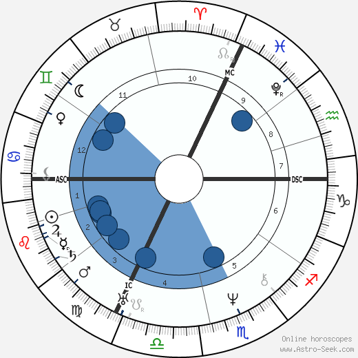 Auguste Dumont horoscope, astrology, sign, zodiac, date of birth, instagram