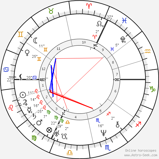Auguste Dumont birth chart, biography, wikipedia 2019, 2020