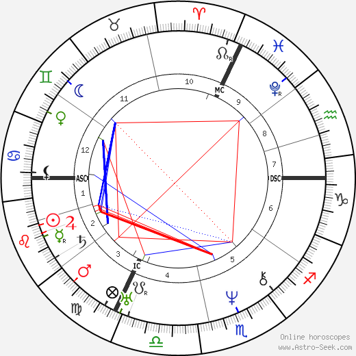 Auguste Dumont tema natale, oroscopo, Auguste Dumont oroscopi gratuiti, astrologia