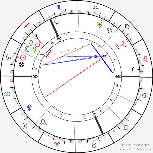 Félix Dupanloup astro natal birth chart, Félix Dupanloup horoscope, astrology