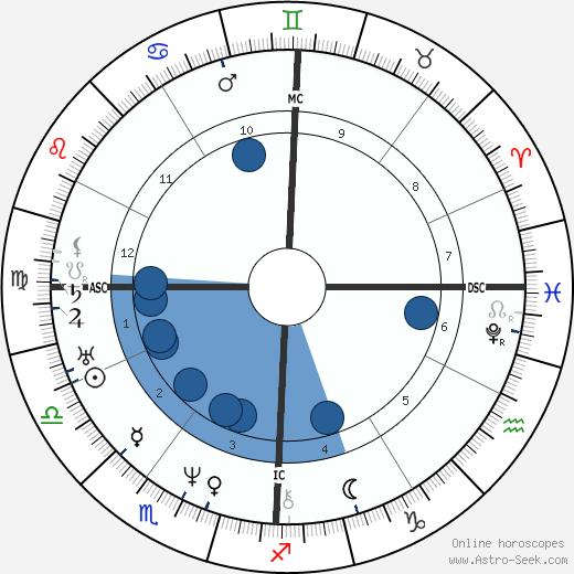 Adolphe Niel wikipedia, horoscope, astrology, instagram
