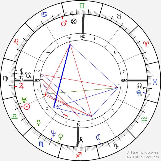 Адольф Ньель Adolphe Niel день рождения гороскоп, Adolphe Niel Натальная карта онлайн