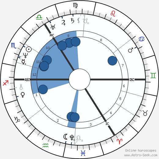 Rosina Bulwer Lytton wikipedia, horoscope, astrology, instagram