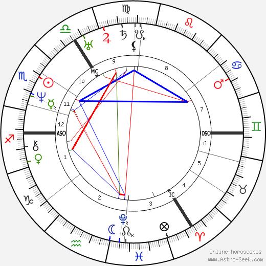 Rosina Bulwer Lytton день рождения гороскоп, Rosina Bulwer Lytton Натальная карта онлайн