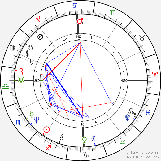 Вильгельм Гауф Wilhelm Hauff день рождения гороскоп, Wilhelm Hauff Натальная карта онлайн