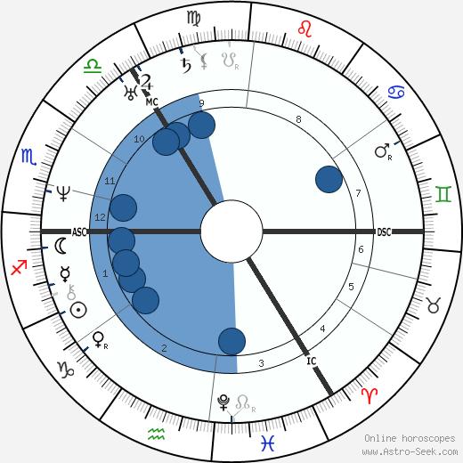 Sara Coleridge wikipedia, horoscope, astrology, instagram