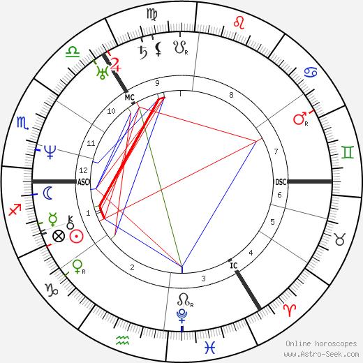 Сара Кольридж Sara Coleridge день рождения гороскоп, Sara Coleridge Натальная карта онлайн