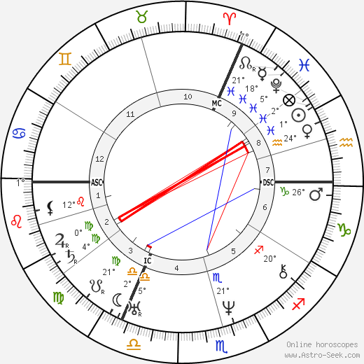 Charles de Beriot birth chart, biography, wikipedia 2020, 2021
