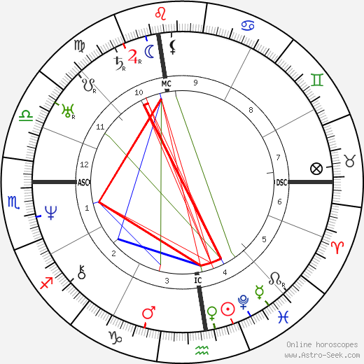 Phineas Quimby astro natal birth chart, Phineas Quimby horoscope, astrology
