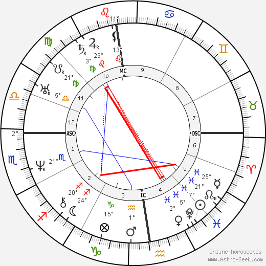 Victor Hugo birth chart, biography, wikipedia 2019, 2020