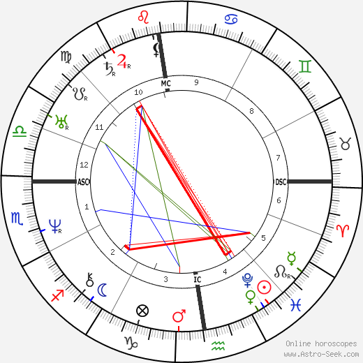 Victor Hugo astro natal birth chart, Victor Hugo horoscope, astrology