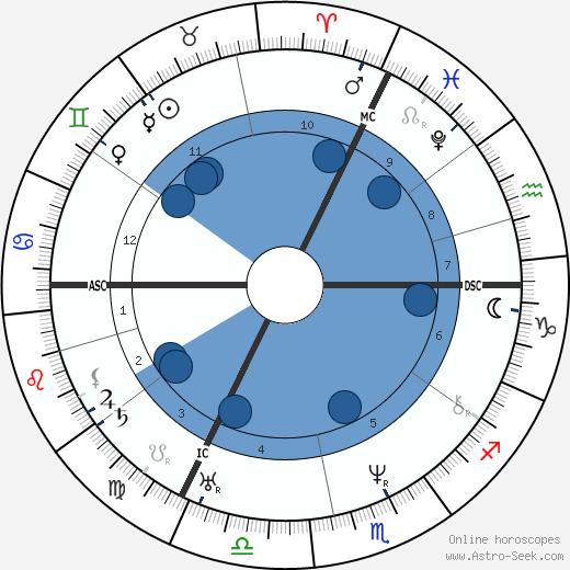 Ferdinand Lindheimer wikipedia, horoscope, astrology, instagram