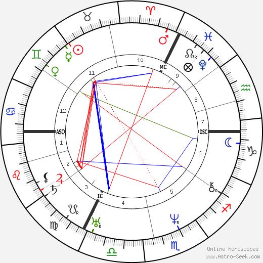 Ferdinand Lindheimer tema natale, oroscopo, Ferdinand Lindheimer oroscopi gratuiti, astrologia