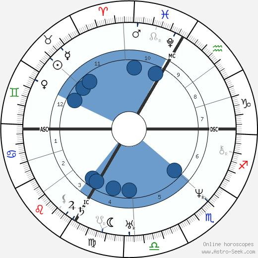 Jean-Baptiste Lacordaire wikipedia, horoscope, astrology, instagram
