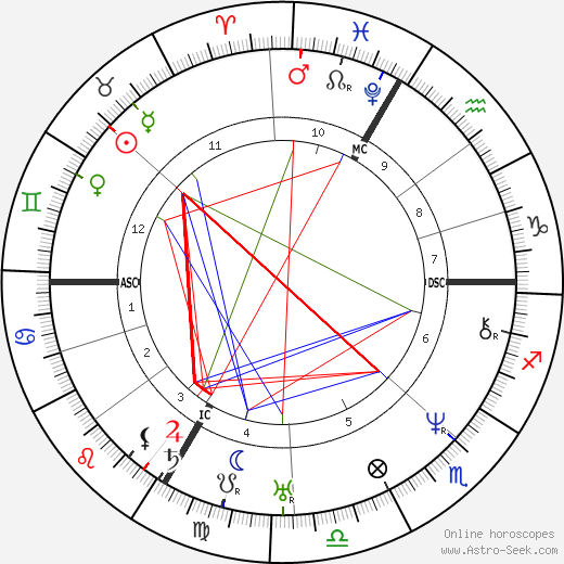 Jean-Baptiste Lacordaire день рождения гороскоп, Jean-Baptiste Lacordaire Натальная карта онлайн