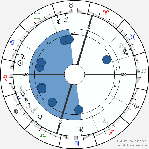 Alexandre Dumas père wikipedia, horoscope, astrology, instagram