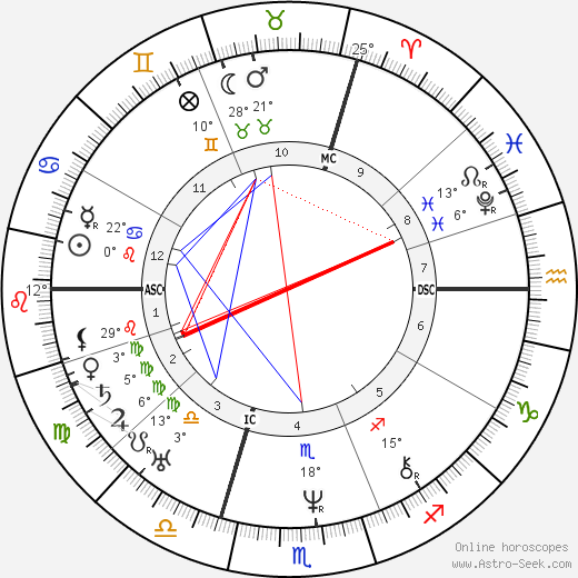 Alexandre Dumas père birth chart, biography, wikipedia 2018, 2019