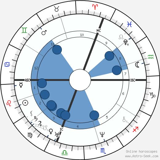 Nikolaus Lenau wikipedia, horoscope, astrology, instagram