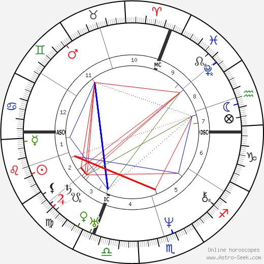Николаус Ленау Nikolaus Lenau день рождения гороскоп, Nikolaus Lenau Натальная карта онлайн