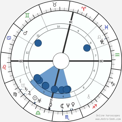 Antoine Ballard wikipedia, horoscope, astrology, instagram
