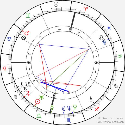 Antoine Ballard день рождения гороскоп, Antoine Ballard Натальная карта онлайн