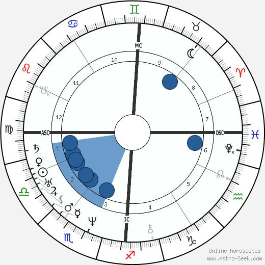 Paul Huet wikipedia, horoscope, astrology, instagram
