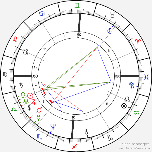 Paul Huet день рождения гороскоп, Paul Huet Натальная карта онлайн