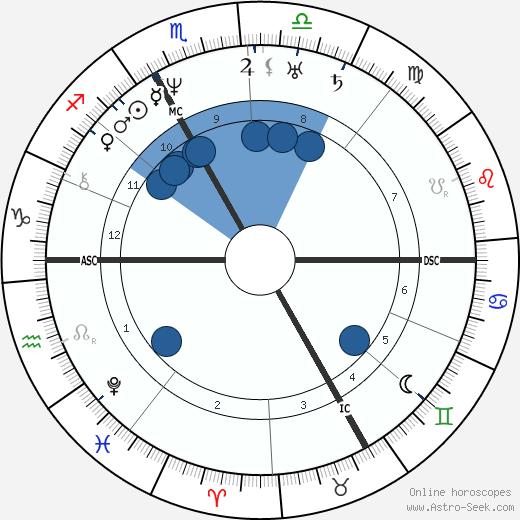 Christian Doppler wikipedia, horoscope, astrology, instagram