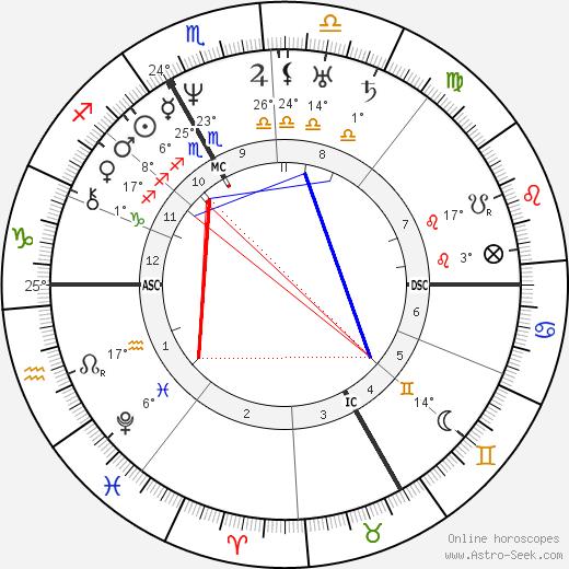 Christian Doppler tema natale, biography, Biografia da Wikipedia 2019, 2020