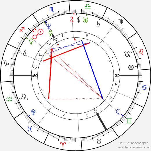 Кристиан Доплер Christian Doppler день рождения гороскоп, Christian Doppler Натальная карта онлайн