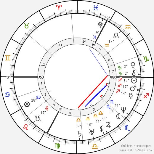 Hector Berlioz birth chart, biography, wikipedia 2018, 2019