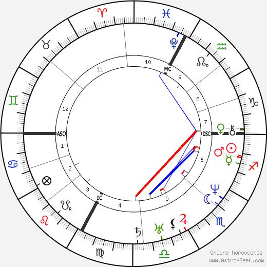 Hector Berlioz astro natal birth chart, Hector Berlioz horoscope, astrology