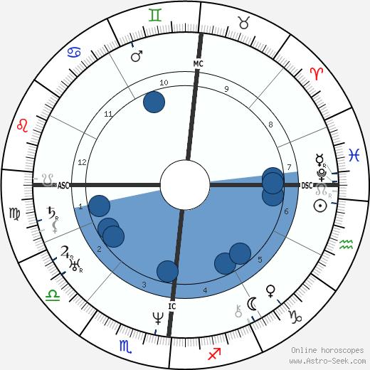 Edgar Quinet wikipedia, horoscope, astrology, instagram