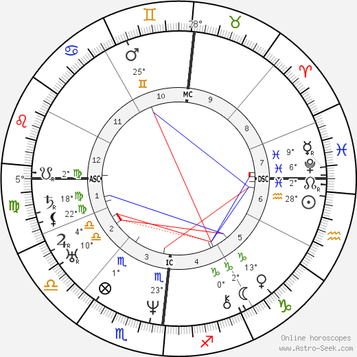 Edgar Quinet birth chart, biography, wikipedia 2019, 2020