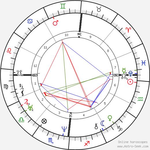 Edgar Quinet birth chart, Edgar Quinet astro natal horoscope, astrology