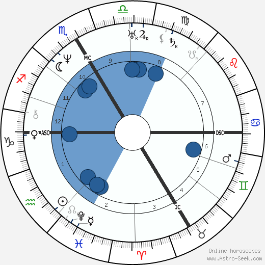 John Sutter wikipedia, horoscope, astrology, instagram