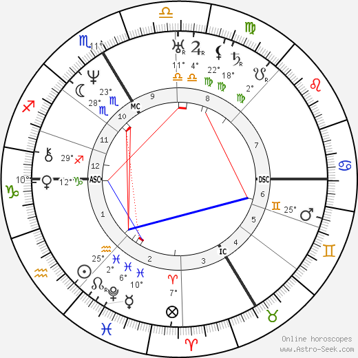 John Sutter birth chart, biography, wikipedia 2018, 2019