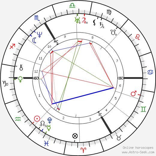 John Sutter astro natal birth chart, John Sutter horoscope, astrology