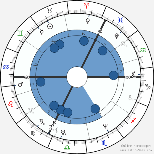 Justus von Liebig wikipedia, horoscope, astrology, instagram